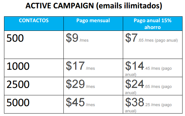 Active Campaign precios email marketing