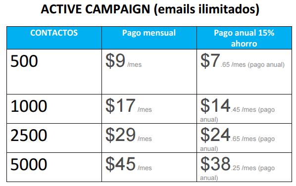 Active Campaign precios email marketing