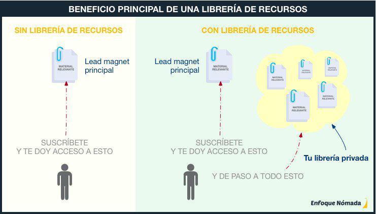Beneficio Principal Libreria de Recursos Privada