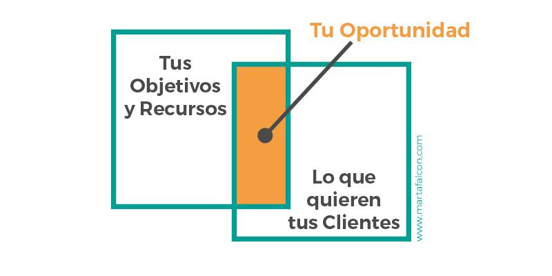 Empresa y clientes
