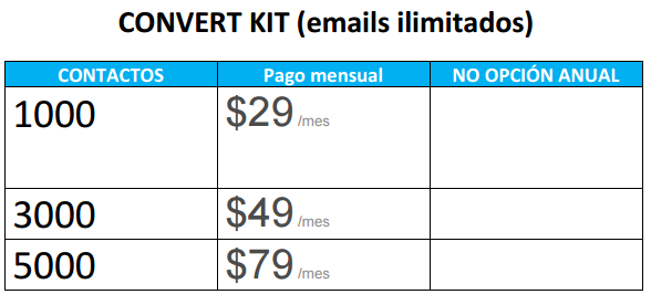 convertkit precios email marketing