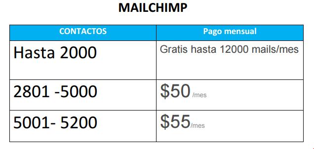 mailchimp precios